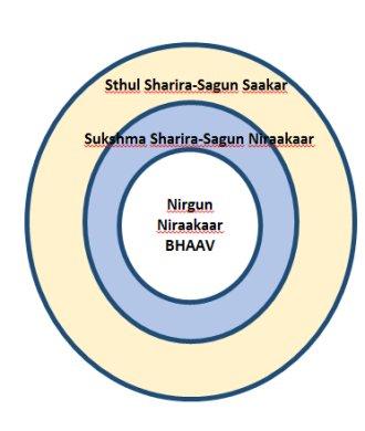 Prism - Resonating in Rasa - Sunil Sunkara